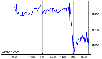 Intraday Ishr Msci US Sc Chart