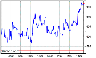 Intraday Ceres Power Chart
