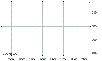 Intraday Dalata  Chart