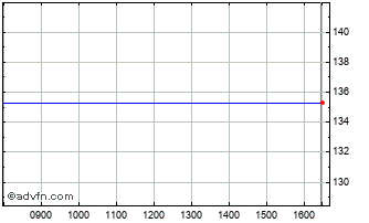 Intraday Dixons Carphone Chart