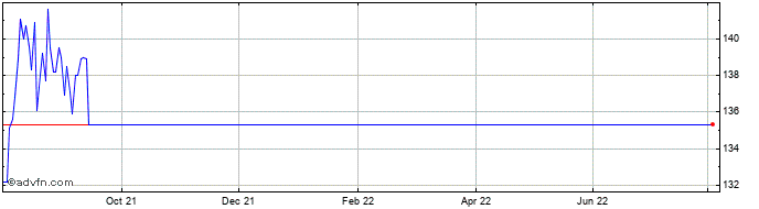 1 Year Dixons Carphone Share Price Chart
