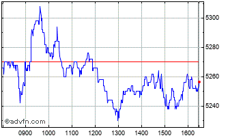 Intraday DCC Chart