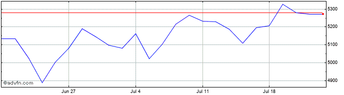 1 Month Dcc Share Price Chart