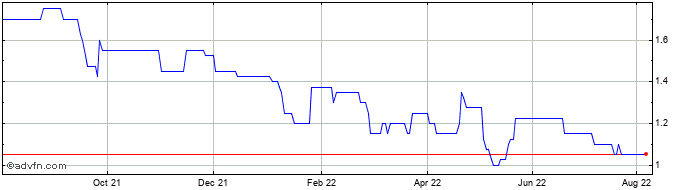 1 Year Deltex Medical Share Price Chart