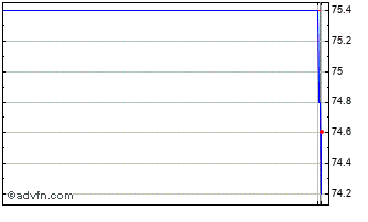 Intraday De La Rue Chart