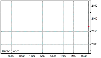 Intraday Delcam Chart