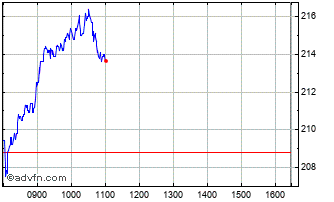 Intraday Direct Line Chart