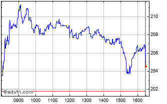 Intraday Direct Line Insurance Chart