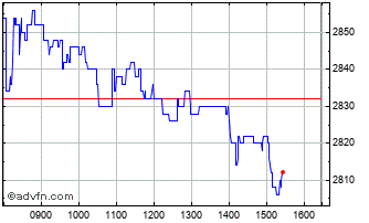 Intraday Derwent London Chart