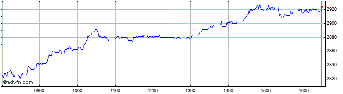 Intraday Derwent London Share Price Chart for 23/4/2021