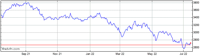 1 Year Derwent London Share Price Chart