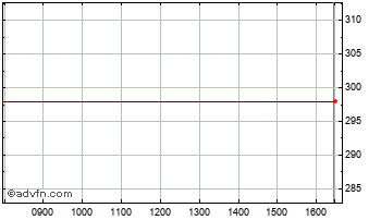 Intraday Dunedin Smaller Cos Chart
