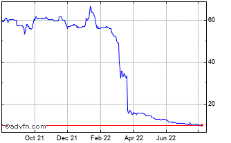 1 Year Diurnal Grp Chart