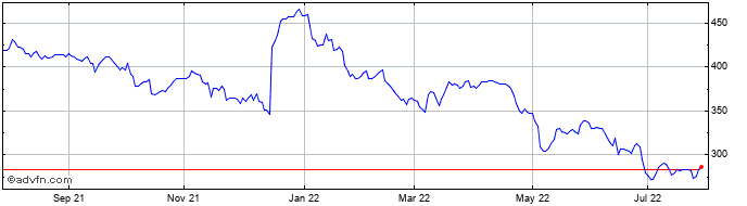 1 Year Domino's Pizza Share Price Chart