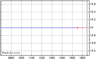 Intraday Downing Two Vct Chart