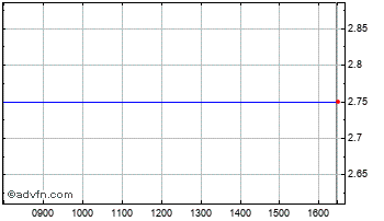 Intraday Dermasalve Sciences Chart