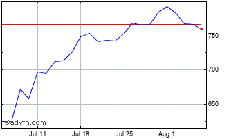 1 Month Drax Chart