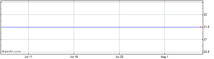 1 Month Dillistone Share Price Chart
