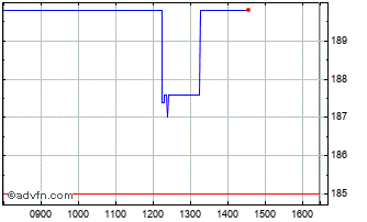 Intraday Devro Chart