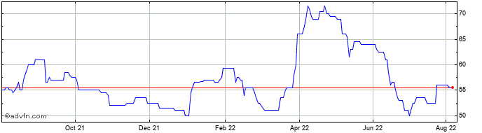 1 Year Ebiquity Share Price Chart