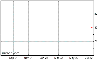 1 Year Eclipse Vct Chart