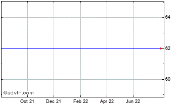 1 Year Eclipse Vct 3 Chart