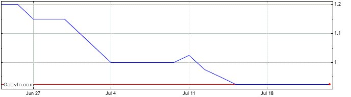 1 Month Ecr Minerals Share Price Chart