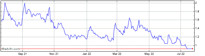 1 Year Ecr Minerals Share Price Chart