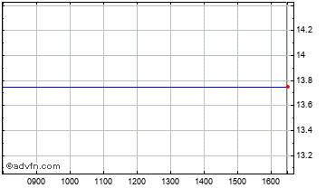 Intraday Energetix Chart