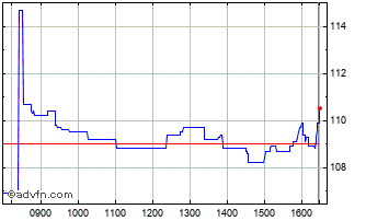 Intraday Elementis Chart