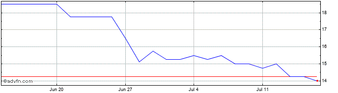 1 Month Ethernity Net Share Price Chart