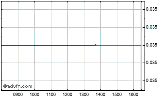 Intraday Environ.Recycle Chart