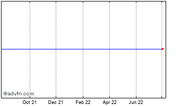 1 Year Earthport Chart