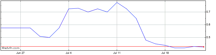 1 Month Eqtec Share Price Chart