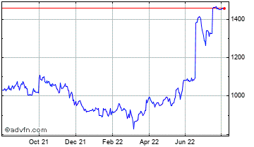1 Year Euromoney Institutional ... Chart