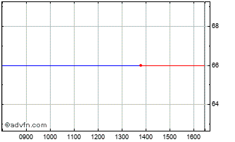 Intraday Essensys Chart