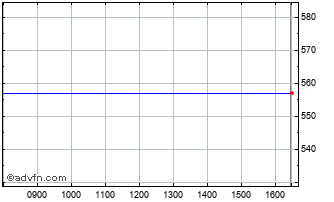 Intraday Entertainment One Chart