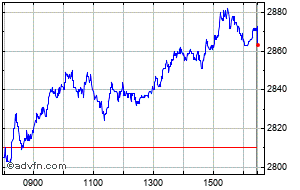 Experian Plc Share Price History - Historical Data for EXPN
