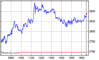 Intraday Experian Chart