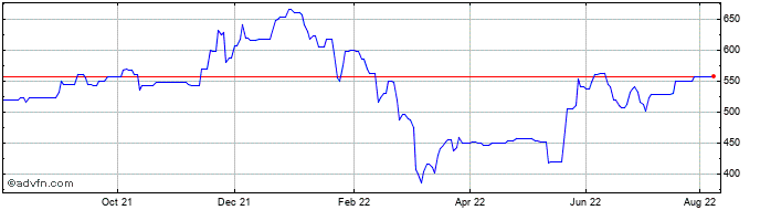 1 Year Eagle Eye Solutions Share Price Chart