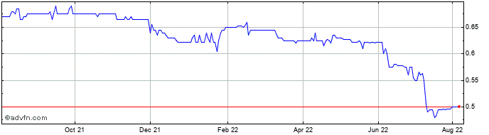 1 Year Fair Oaks Inc17 Share Price Chart