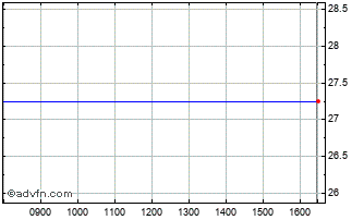 Intraday Framlington Aim Vct Chart