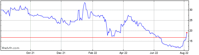 1 Year Ferro-alloy Resources Share Price Chart
