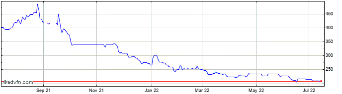 1 Year Faron Pharmaceuticals Oy Share Price Chart