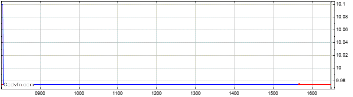 Intraday Fbd Share Price Chart for 15/4/2021