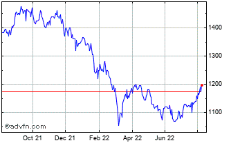 1 Year Fundsmith Emerging Chart