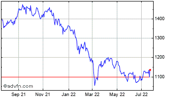 1 Year Fundsmith Emerging Equit... Chart