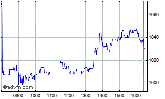 Intraday Fevertree Chart