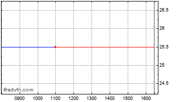 Intraday Ffi Holdings Chart