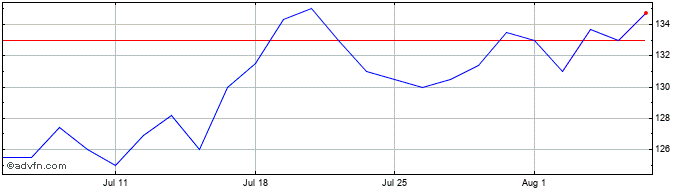 1 Month Firstgroup Share Price Chart